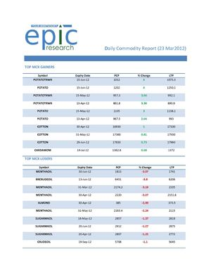 DAILY-COMMODITY-REPORT BY EPIC RESEARCH-23 MARCH 2012