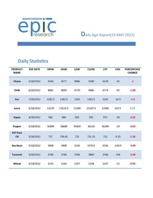 DAILY AGRI REPORT BY EPIC RESEARCH-15 MAY 2012