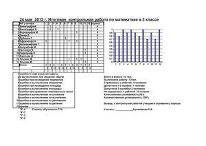 Анализ итоговой контрольной работы по математике класс Анализ итоговой контрольной работы по математике 3 класс