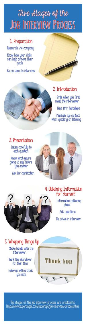 five stages of the job interview process - The Interview Process Job Interview Process 4 Interview Stages