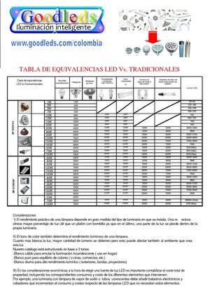 Calam o tabla de equivalencias entre bombillas led y for Tabla equivalencia led vatios