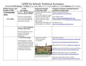 WI: School Rain Gardens and Other Sustainable Technologies