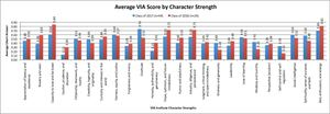 Average VIA Score by Character Strength for 4th & 5th Graders