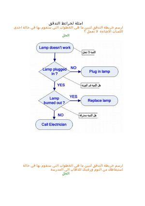 Calameo امثلة خرائط التدفق المقررة