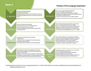 2 Timeline First Language Acquisition