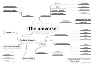 Calaméo Unit The UniverseMind Map - Solar system mind map