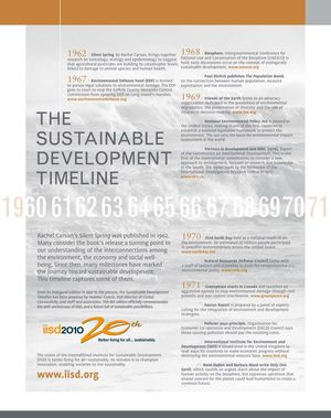 Timeline of sustainable development