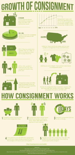 The Growth of Consignment Stores