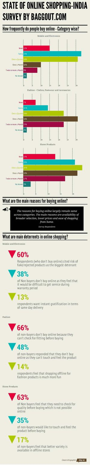 Survey On People Reguarding Online Shopping