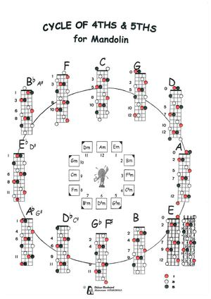 2 Finger Mandolin Chords