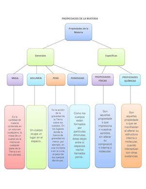 Calaméo Mapa Mental De Propiedades De La Materia