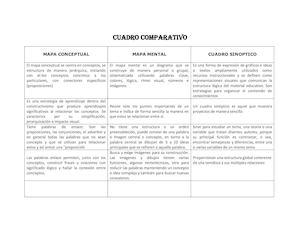 Calameo Comparacion Mapa Sinoptico Mapa Mental Mapa Conceptual