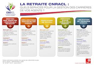 Cnracl Pas A Pas Quels Services Gestion Carrieres 2