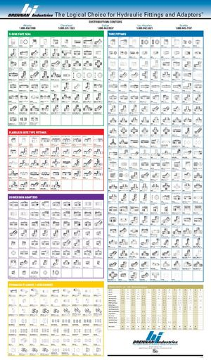 The Logical Choice for Hydraulic Fittings and Adapters / Product Wallchart A