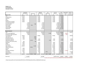 Wassim Zhani Corporate Taxation Tax Trial Balance (R11 12).