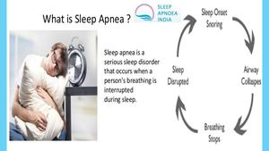 Sleep Apnea Specialist India