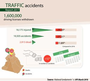Traffic accidents in 2017
