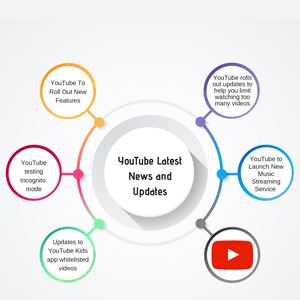 You Tube Latest News And Updates