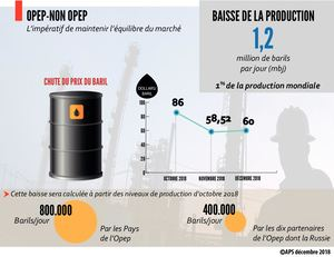 Opep-Non Opep_Baisse de la production