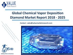 Chemical Vapor Deposition Diamond Market Size, Industry Analysis Report 2018-2025 Globally