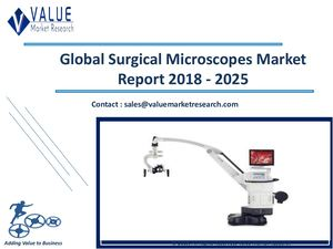Surgical Microscopes Market Size, Industry Analysis Report 2018-2025 Globally