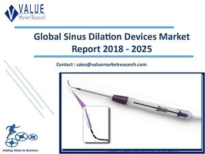 Sinus Dilation Devices Market Size, Industry Analysis Report 2018-2025 Globally