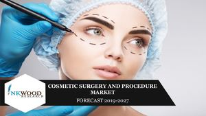 Global Cosmetic Surgery And Procedure Market | Inkwood Research