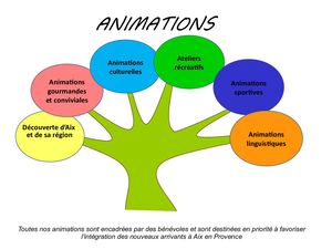 Recueil Animations